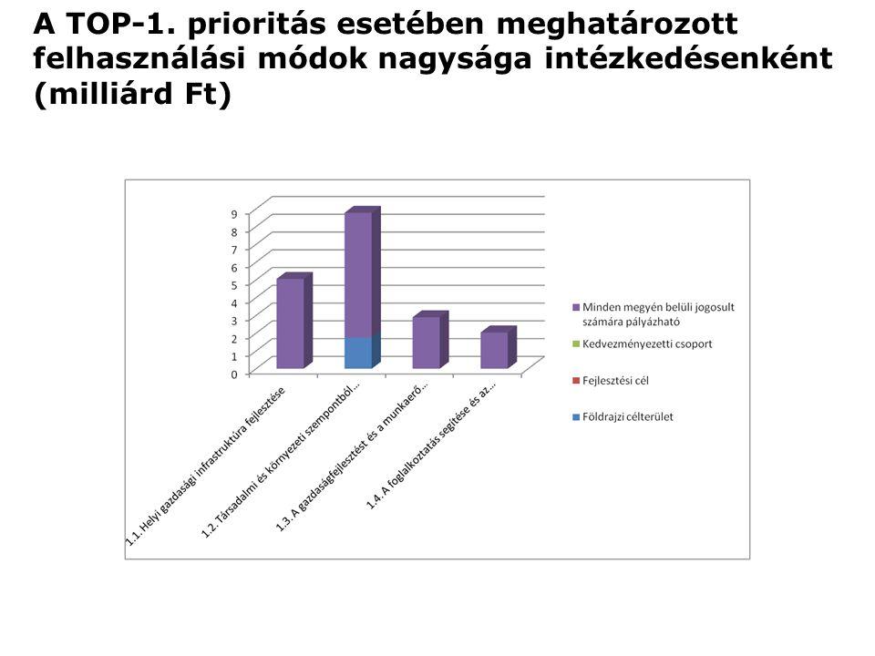 A TOP-1. prioritás esetében meghatározott felhasználási módok nagysága intézkedésenként (milliárd Ft)