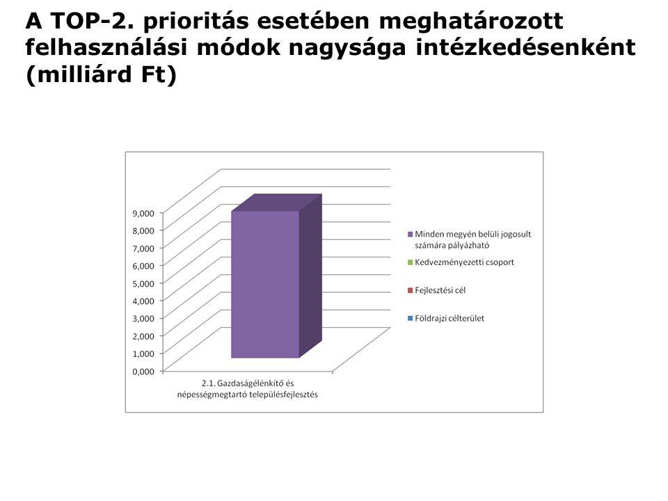 A TOP-2. prioritás esetében meghatározott felhasználási módok nagysága intézkedésenként (milliárd Ft)