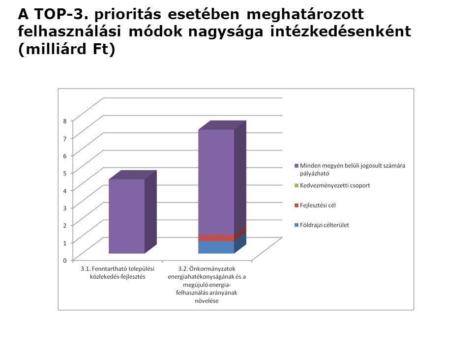 A TOP-3. prioritás esetében meghatározott felhasználási módok nagysága intézkedésenként (milliárd Ft)