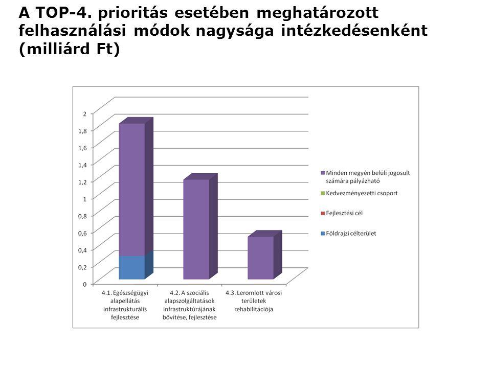 A TOP-4. prioritás esetében meghatározott felhasználási módok nagysága intézkedésenként (milliárd Ft)