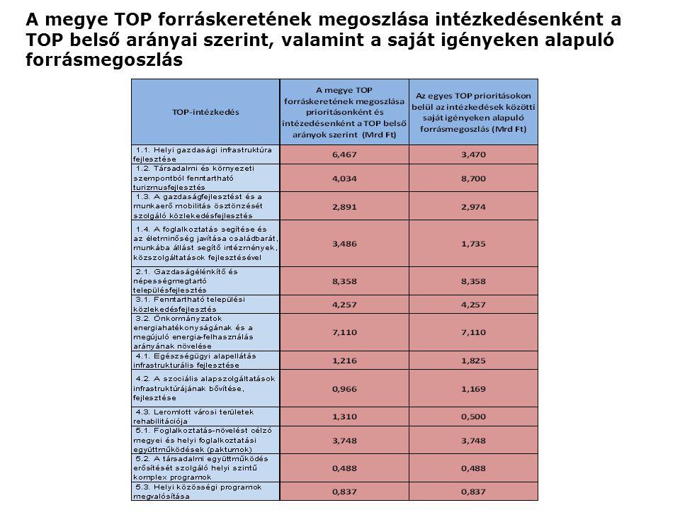 A megye TOP forráskeretének megoszlása intézkedésenként a TOP belső arányai szerint, valamint a saját igényeken alapuló forrásmegoszlás