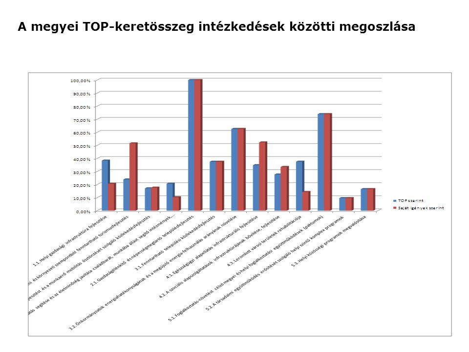 Az egyes intézkedések esetében meghatározott felhasználási módok aránya (százalék)