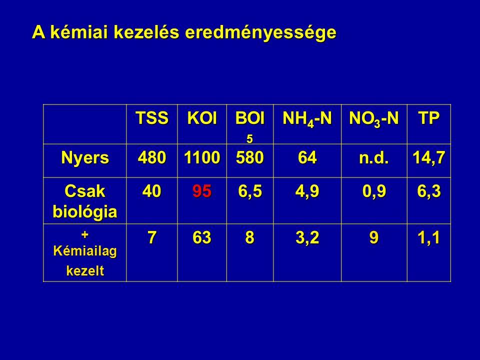 A kémiai kezelés eredményessége TSSKOI BOI 5 NH 4 -N NO 3 -N TP Nyers480110058064n.d.14,7 Csak biológia 40956,54,90,96,3 + Kémiailag kezelt 76383,291,1