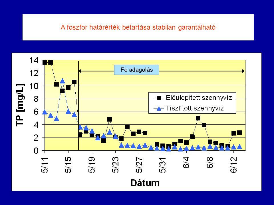 A foszfor határérték betartása stabilan garantálható