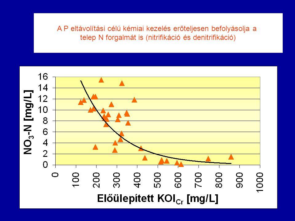A P eltávolítási célú kémiai kezelés erőteljesen befolyásolja a telep N forgalmát is (nitrifikáció és denitrifikáció)