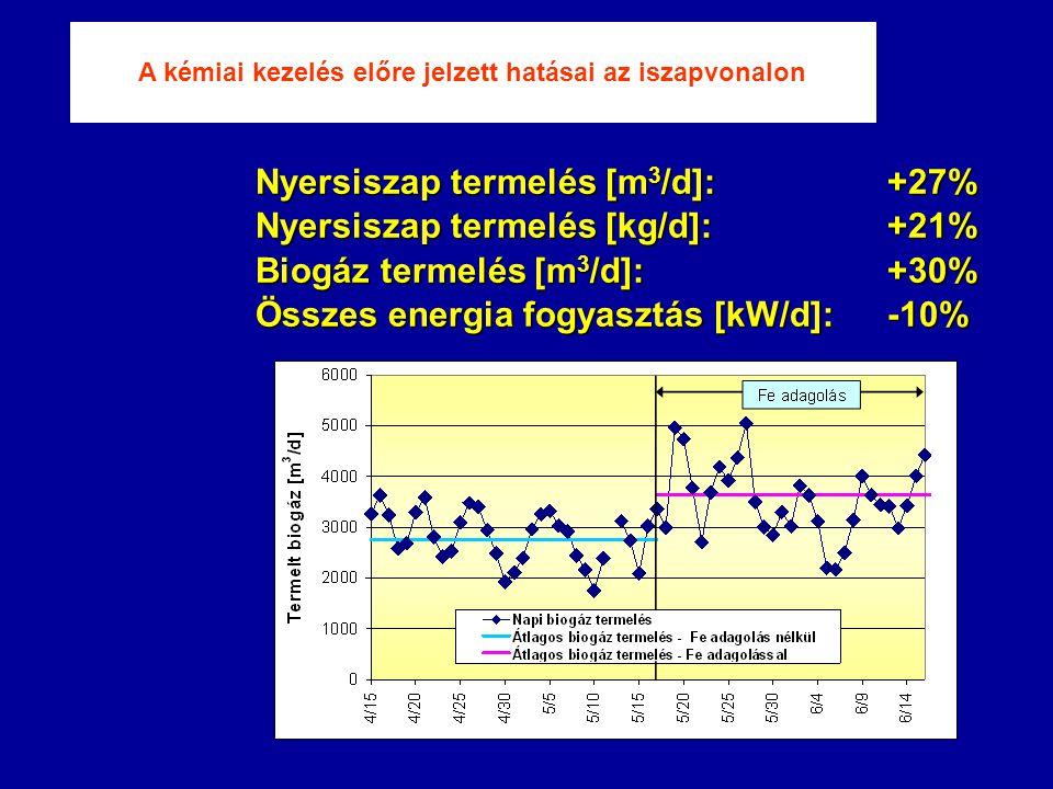 Nyersiszap termelés [m 3 /d]: +27% Nyersiszap termelés [kg/d]: +21% Biogáz termelés [m 3 /d]: +30% Összes energia fogyasztás [kW/d]: -10% A kémiai kezelés előre jelzett hatásai az iszapvonalon
