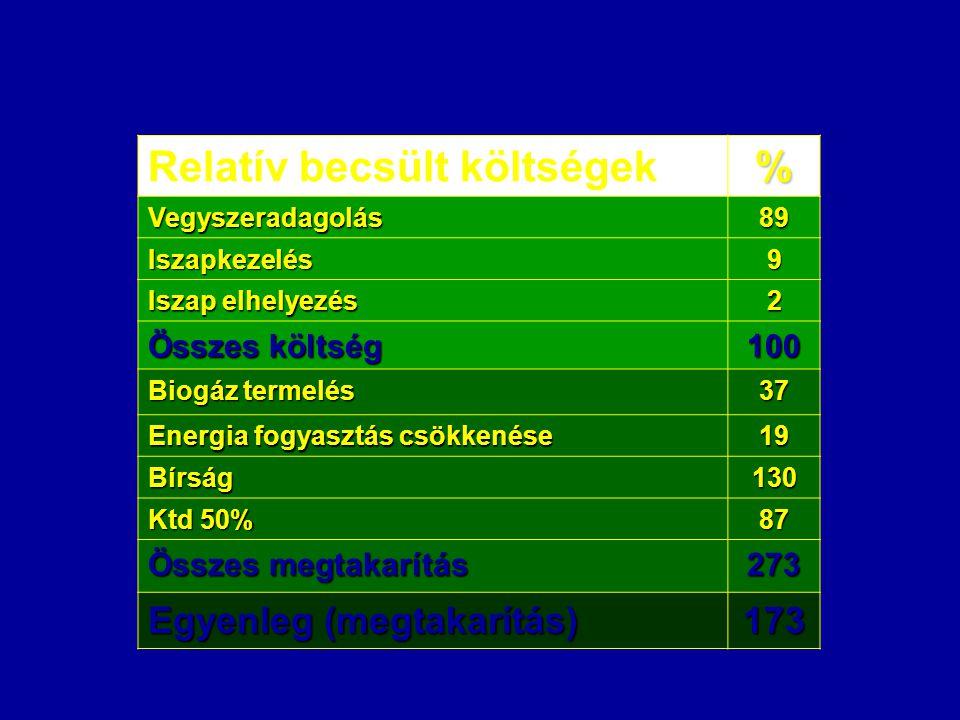 Relatív becsült költségek % Vegyszeradagolás89 Iszapkezelés9 Iszap elhelyezés 2 Összes költség 100 Biogáz termelés 37 Energia fogyasztás csökkenése 19 Bírság130 Ktd 50% 87 Összes megtakarítás 273 Egyenleg (megtakarítás) 173