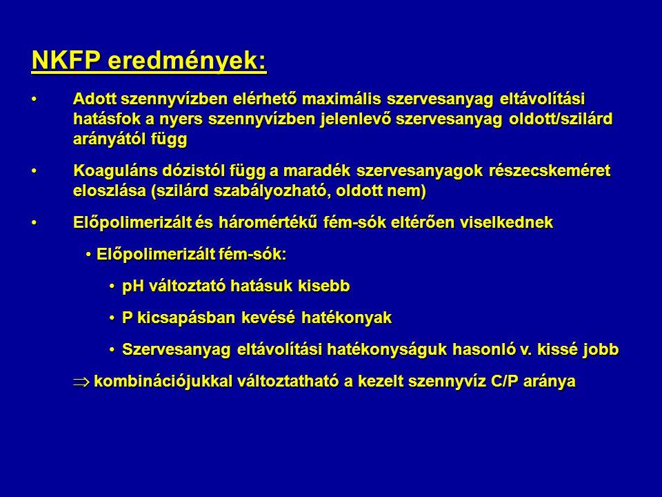 NKFP eredmények: Adott szennyvízben elérhető maximális szervesanyag eltávolítási hatásfok a nyers szennyvízben jelenlevő szervesanyag oldott/szilárd arányától függAdott szennyvízben elérhető maximális szervesanyag eltávolítási hatásfok a nyers szennyvízben jelenlevő szervesanyag oldott/szilárd arányától függ Koaguláns dózistól függ a maradék szervesanyagok részecskeméret eloszlása (szilárd szabályozható, oldott nem)Koaguláns dózistól függ a maradék szervesanyagok részecskeméret eloszlása (szilárd szabályozható, oldott nem) Előpolimerizált és háromértékű fém-sók eltérően viselkednekElőpolimerizált és háromértékű fém-sók eltérően viselkednek Előpolimerizált fém-sók:Előpolimerizált fém-sók: pH változtató hatásuk kisebbpH változtató hatásuk kisebb P kicsapásban kevésé hatékonyakP kicsapásban kevésé hatékonyak Szervesanyag eltávolítási hatékonyságuk hasonló v.