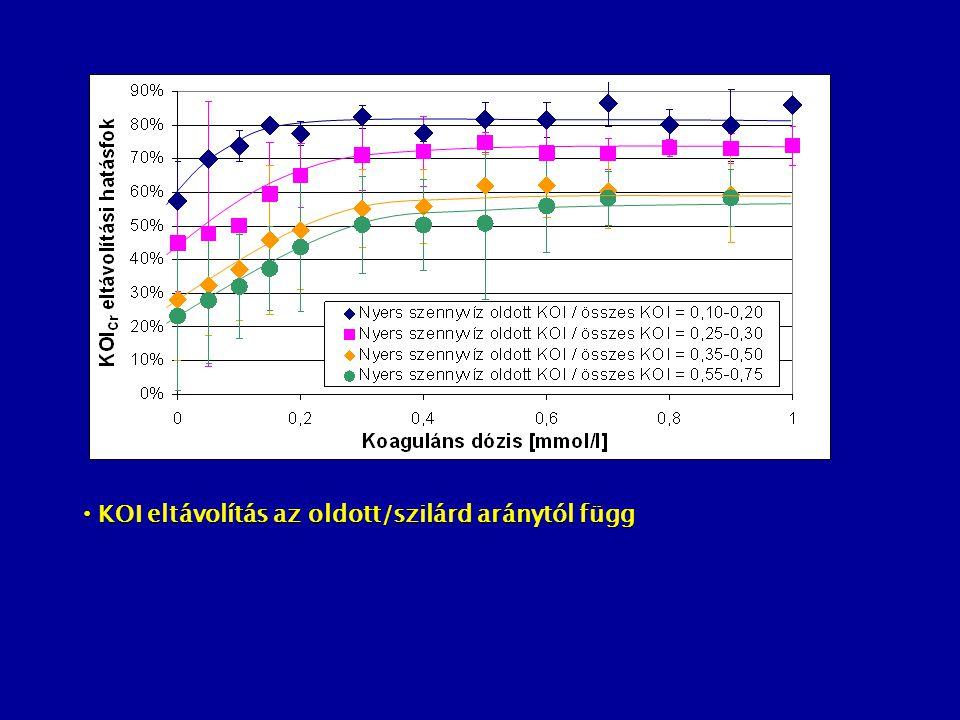 KOI eltávolítás az oldott/szilárd aránytól függ KOI eltávolítás az oldott/szilárd aránytól függ