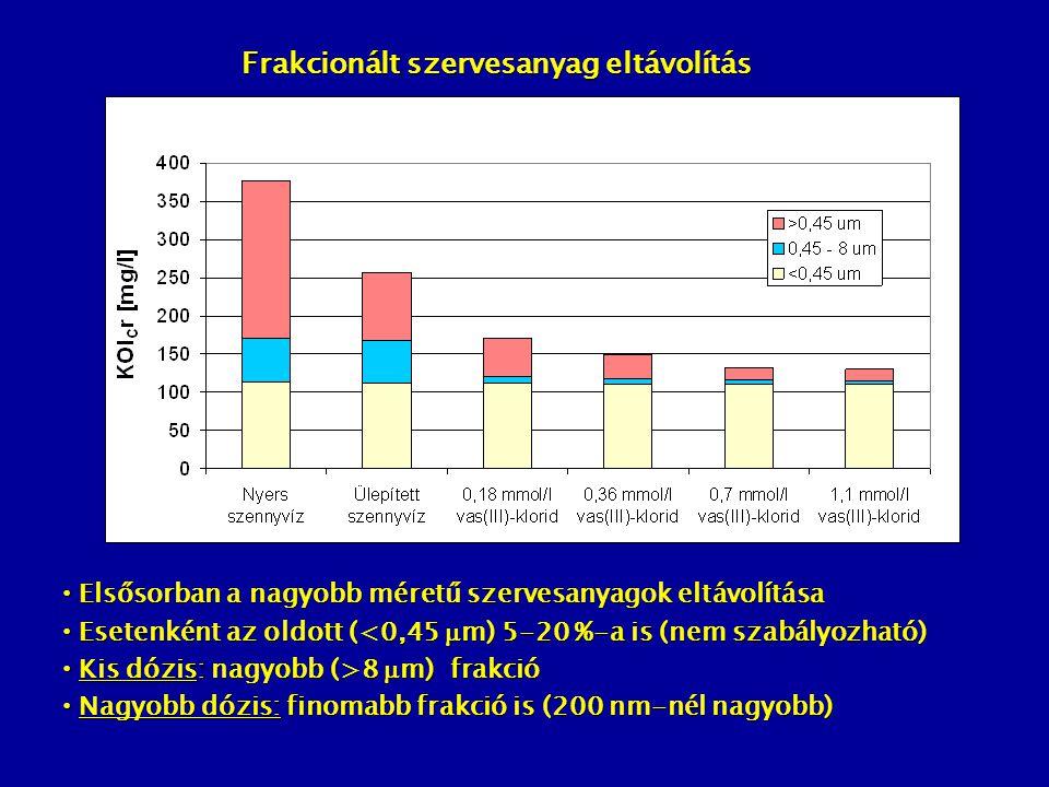 Elsősorban a nagyobb méretű szervesanyagok eltávolítása Elsősorban a nagyobb méretű szervesanyagok eltávolítása Esetenként az oldott (<0,45  m) 5-20 %-a is (nem szabályozható) Esetenként az oldott (<0,45  m) 5-20 %-a is (nem szabályozható) Kis dózis: nagyobb (>8  m) frakció Kis dózis: nagyobb (>8  m) frakció Nagyobb dózis: finomabb frakció is (200 nm-nél nagyobb) Nagyobb dózis: finomabb frakció is (200 nm-nél nagyobb) Frakcionált szervesanyag eltávolítás