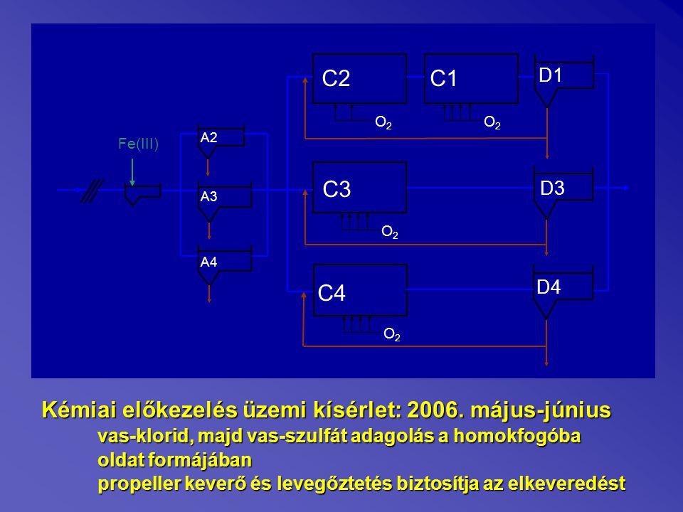 Főbb eredmények: Vas-klorid és vas-szulfát hasonlóan viselkedikVas-klorid és vas-szulfát hasonlóan viselkedik Biológia szervesanyag terhelése kevesebb, mint felére csökkent (KOI, BOI eltávolítás az előülepítőben 50%-ról 70% fölé nőtt)Biológia szervesanyag terhelése kevesebb, mint felére csökkent (KOI, BOI eltávolítás az előülepítőben 50%-ról 70% fölé nőtt) Nitrifikáció elenyésző mértékben javult (eleve hatékony volt)Nitrifikáció elenyésző mértékben javult (eleve hatékony volt) Denitrifikáció érezhetően romlott (utóülepítőben felúszást, vagy határérték problémát nem okoz) – oldott KOI eltávolításDenitrifikáció érezhetően romlott (utóülepítőben felúszást, vagy határérték problémát nem okoz) – oldott KOI eltávolítás Stabilan alacsony P szint tartható (bírság elkerülhető, környezetterhelési díj minimalizálható)Stabilan alacsony P szint tartható (bírság elkerülhető, környezetterhelési díj minimalizálható) Biogáz termelés 30%-kal megnőttBiogáz termelés 30%-kal megnőtt Telep energia fogyasztása 10%-kal csökkentTelep energia fogyasztása 10%-kal csökkent Keletkező nyersiszap mennyisége 20%-kal megnőttKeletkező nyersiszap mennyisége 20%-kal megnőtt Jelentős megtakarítások (ha ténylegesen fizetendő bírság/ktd)Jelentős megtakarítások (ha ténylegesen fizetendő bírság/ktd)