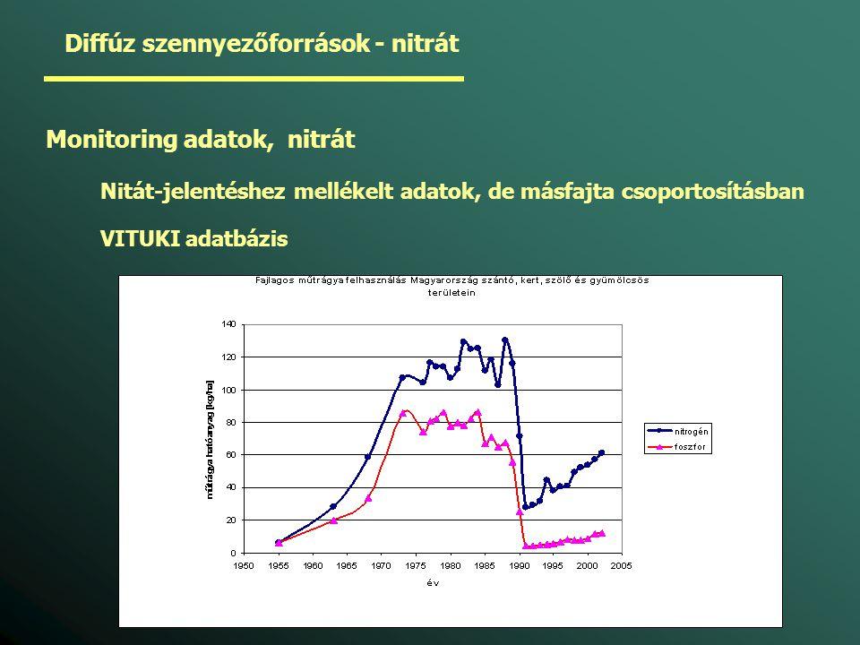 Diffúz szennyezőforrások - nitrát Monitoring adatok, nitrát Nitát-jelentéshez mellékelt adatok, de másfajta csoportosításban VITUKI adatbázis