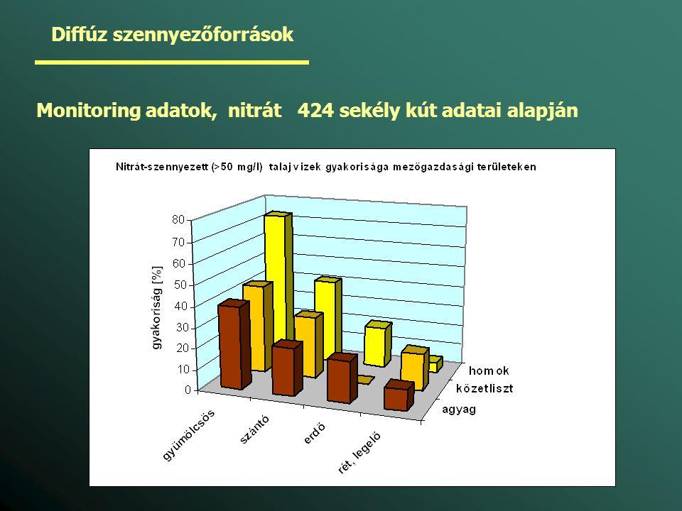 Diffúz szennyezőforrások Monitoring adatok, nitrát 424 sekély kút adatai alapján