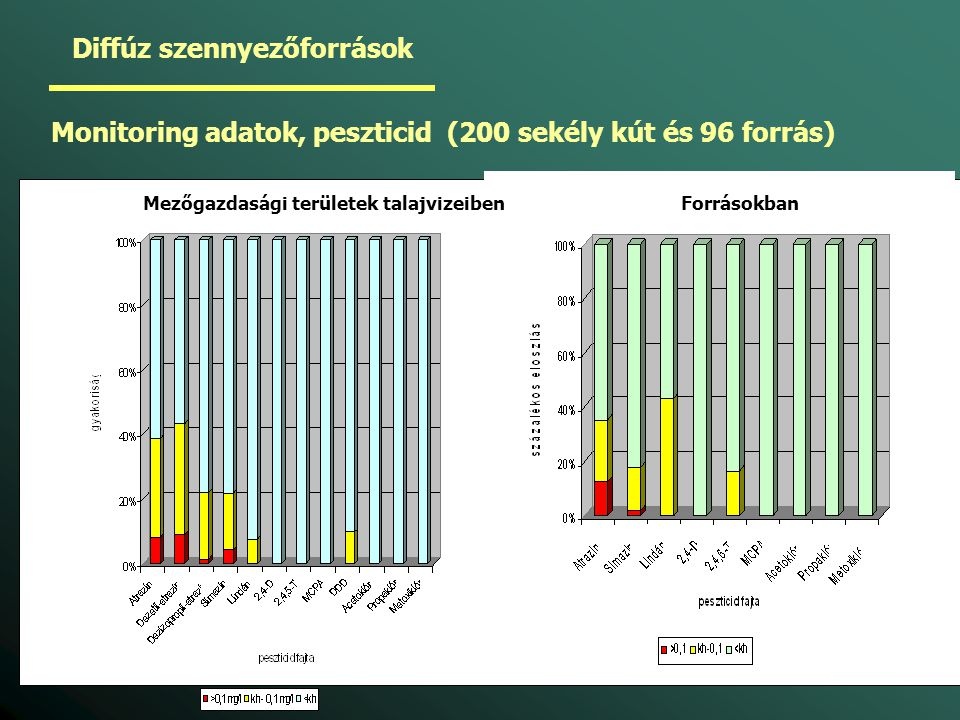 Diffúz szennyezőforrások Monitoring adatok, peszticid (200 sekély kút és 96 forrás) Mezőgazdasági területek talajvizeiben Forrásokban