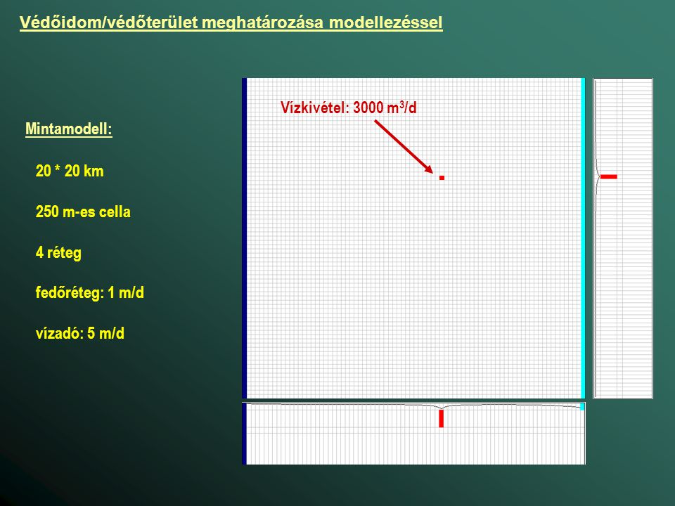 Mintamodell: Vízkivétel: 3000 m 3 /d 20 * 20 km 250 m-es cella 4 réteg fedőréteg: 1 m/d vízadó: 5 m/d Védőidom/védőterület meghatározása modellezéssel