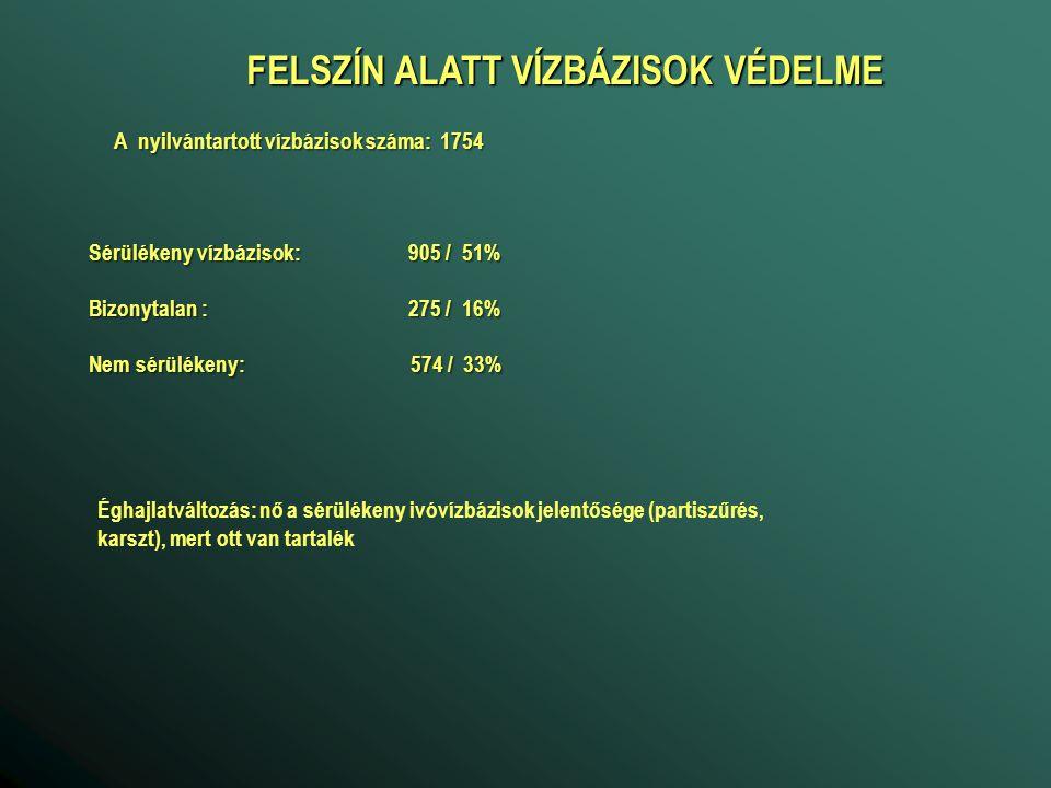 FELSZÍN ALATT VÍZBÁZISOK VÉDELME Sérülékeny vízbázisok: 905 / 51% Bizonytalan : 275 / 16% Nem sérülékeny: 574 / 33% Éghajlatváltozás: nő a sérülékeny