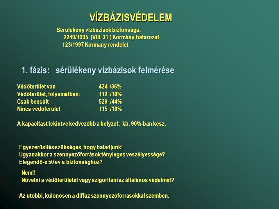 VÍZBÁZISVÉDELEM Sérülékeny vízbázisok biztonsága: 2249/1995. (VIII. 31.) Kormány határozat 2249/1995. (VIII. 31.) Kormány határozat 123/1997 Kormány r