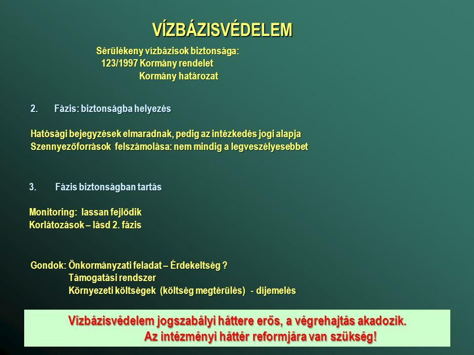 VÍZBÁZISVÉDELEM Sérülékeny vízbázisok biztonsága: 123/1997 Kormány rendelet 123/1997 Kormány rendelet Kormány határozat Kormány határozat 2.Fázis: biz