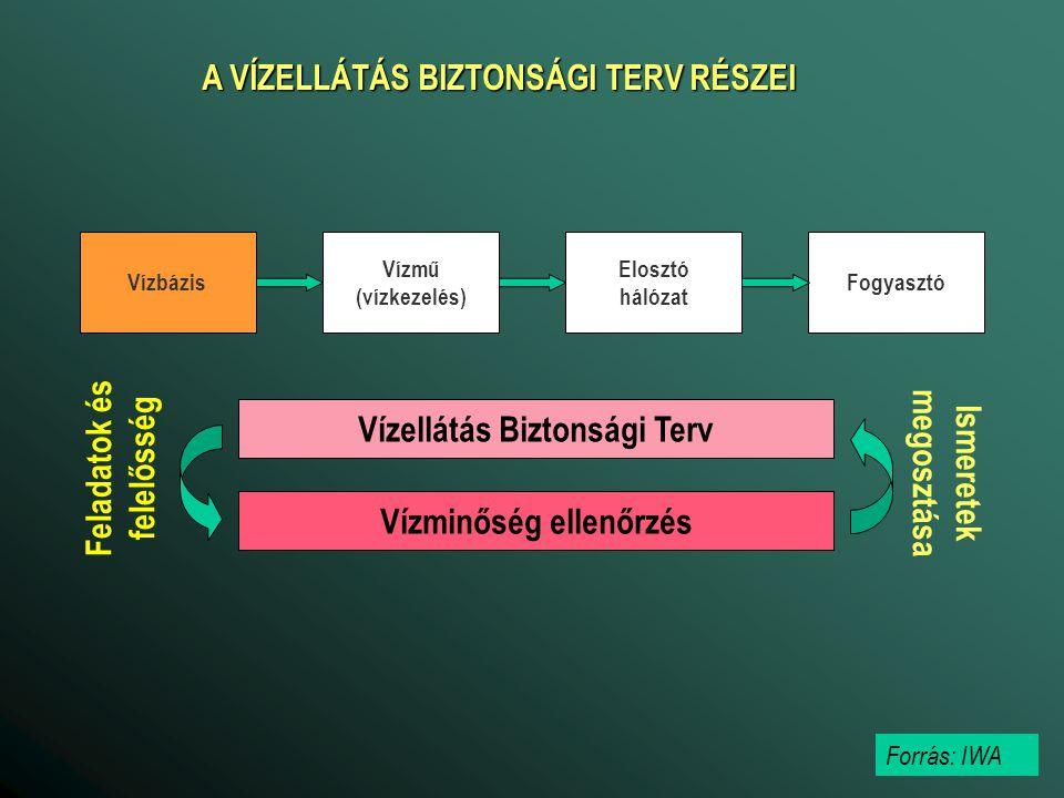 Vízbázis Vízmű (vízkezelés) Elosztó hálózat Fogyasztó Vízellátás Biztonsági Terv Vízminőség ellenőrzés Feladatok és felelősség Ismeretek megosztása Fo