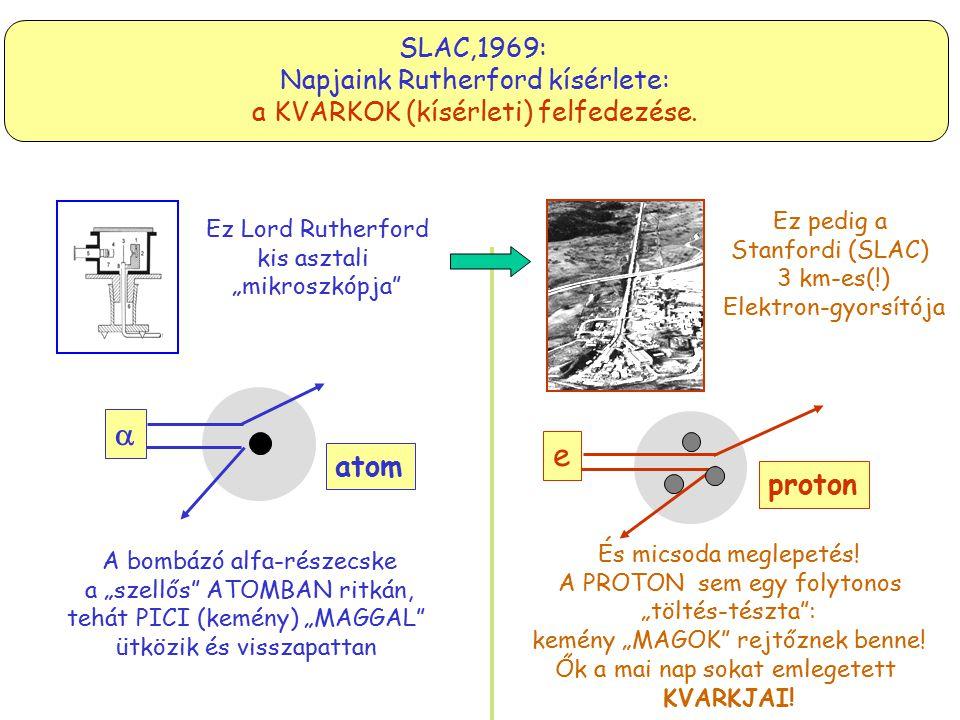 SLAC,1969: Napjaink Rutherford kísérlete: a KVARKOK (kísérleti) felfedezése.