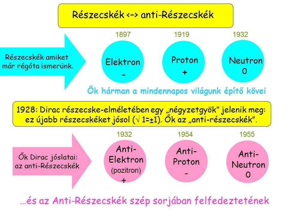 Részecskék anti-Részecskék …és az Anti-Részecskék szép sorjában felfedeztetének Proton + 1919 Elektron - 1897 Neutron 0 1932 Anti- Proton - 1954 Anti- Neutron 0 1955 Részecskék amiket már régóta ismerünk.
