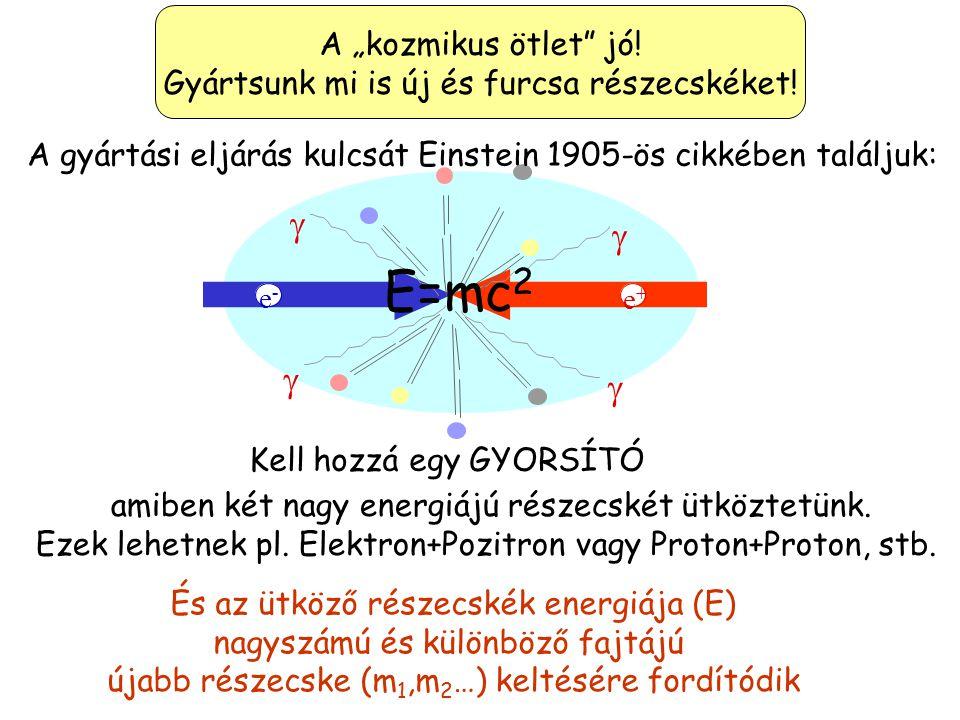 Részecskék anti-Részecskék …és az Anti-Részecskék szép sorjában felfedeztetének Proton + 1919 Elektron - 1897 Neutron 0 1932 Anti- Proton - 1954 Anti-