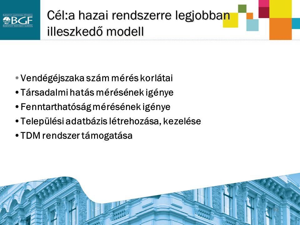 16 Cél:a hazai rendszerre legjobban illeszkedő modell Vendégéjszaka szám mérés korlátai Társadalmi hatás mérésének igénye Fenntarthatóság mérésének ig
