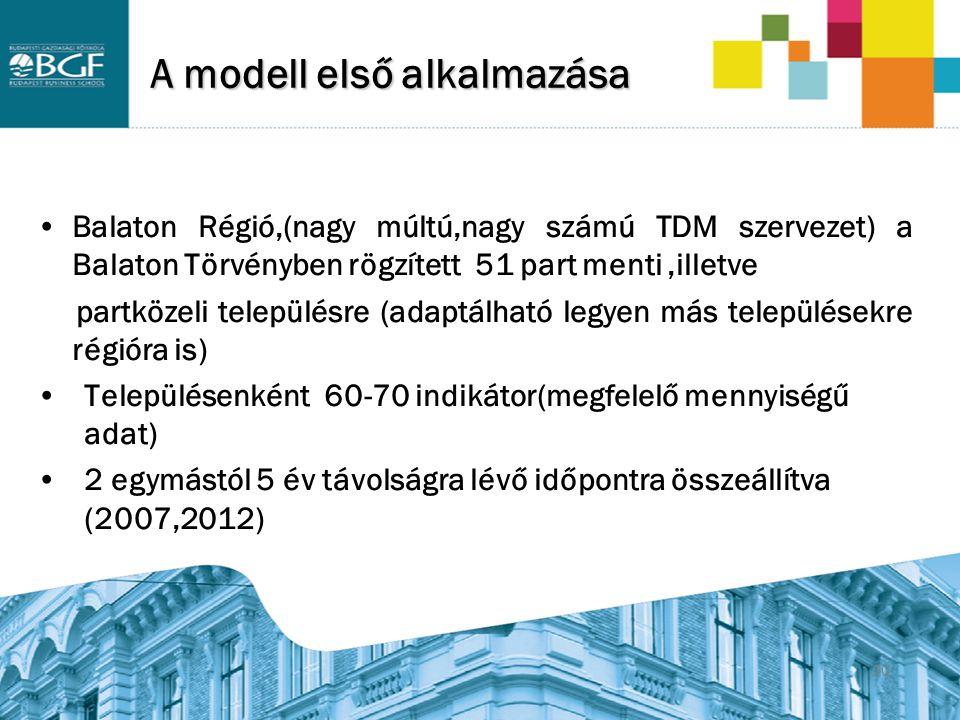 20 A modell első alkalmazása Balaton Régió,(nagy múltú,nagy számú TDM szervezet) a Balaton Törvényben rögzített 51 part menti,illetve partközeli telep