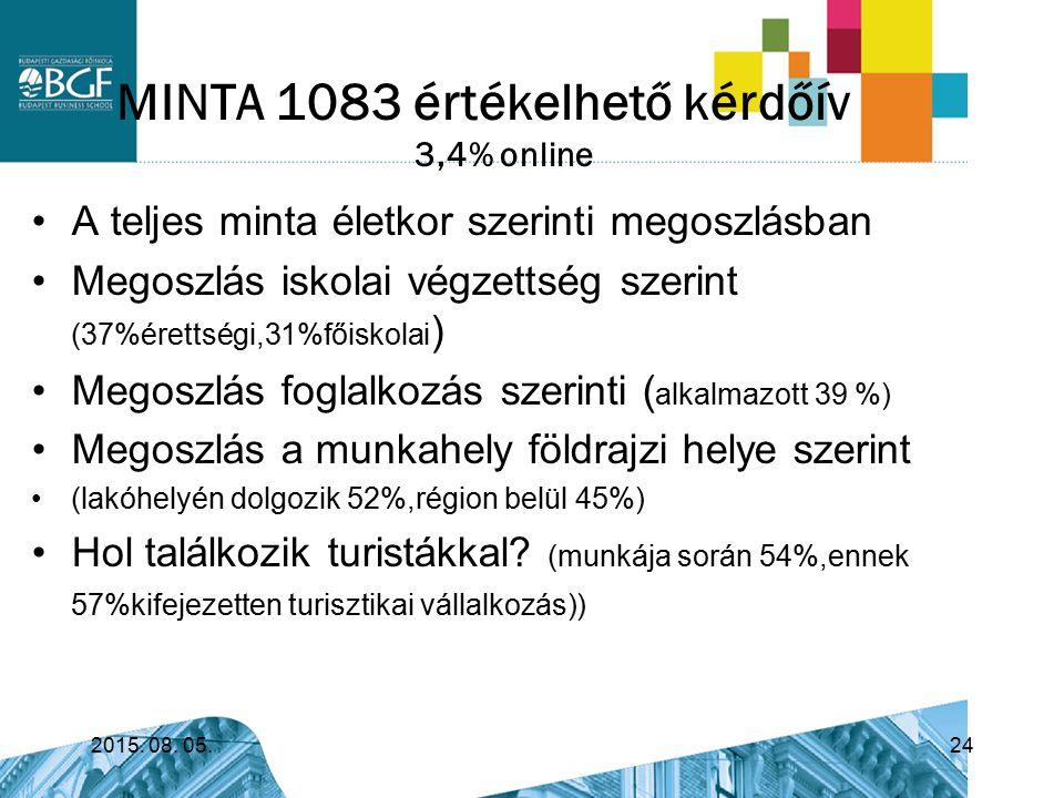 MINTA 1083 értékelhető kérdőív 3,4% online 2015. 08. 05.24 A teljes minta életkor szerinti megoszlásban Megoszlás iskolai végzettség szerint (37%érett