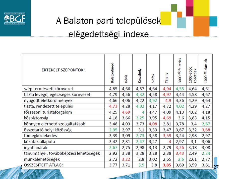A Balaton parti települések elégedettségi indexe 2015. 08. 05.27