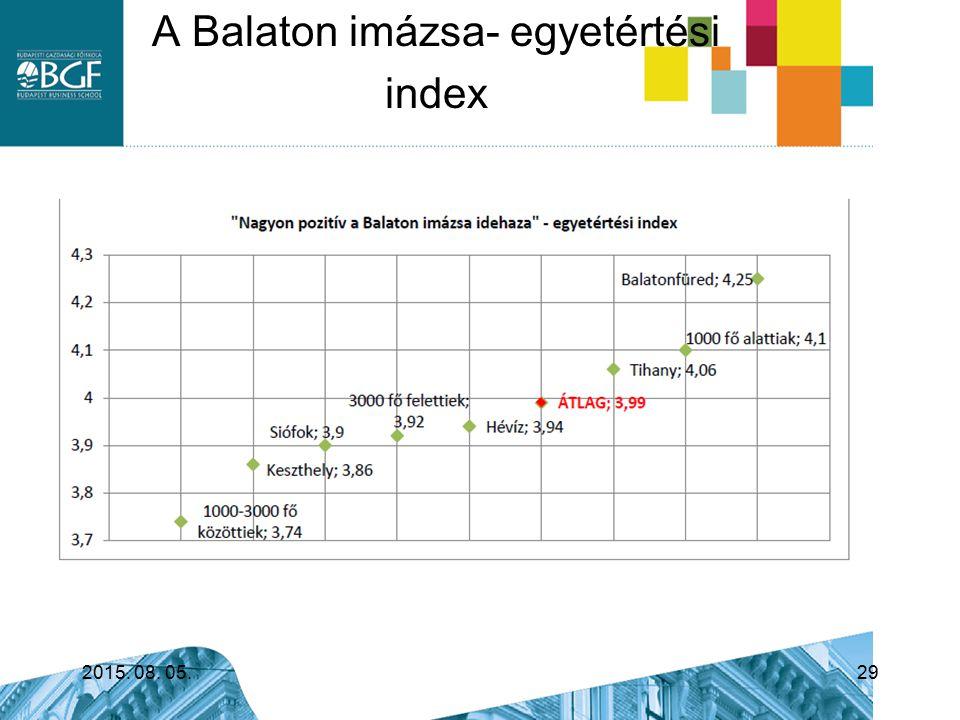 A Balaton imázsa- egyetértési index 2015. 08. 05.29