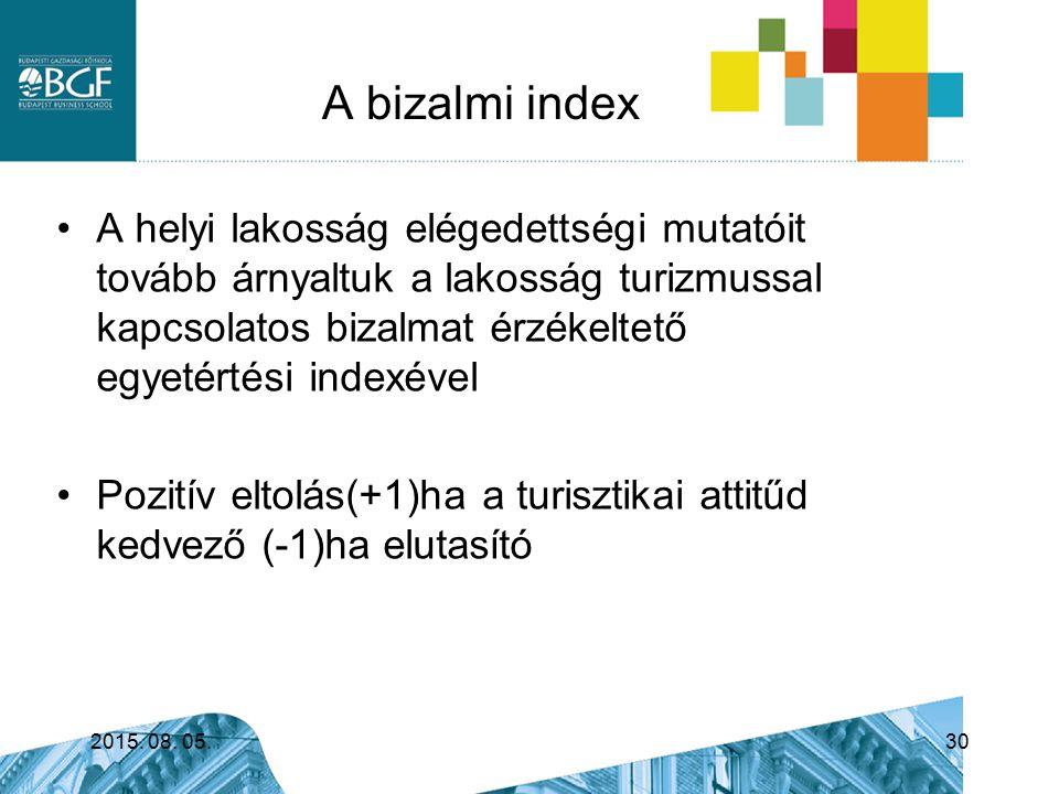 A bizalmi index 2015. 08. 05.30 A helyi lakosság elégedettségi mutatóit tovább árnyaltuk a lakosság turizmussal kapcsolatos bizalmat érzékeltető egyet