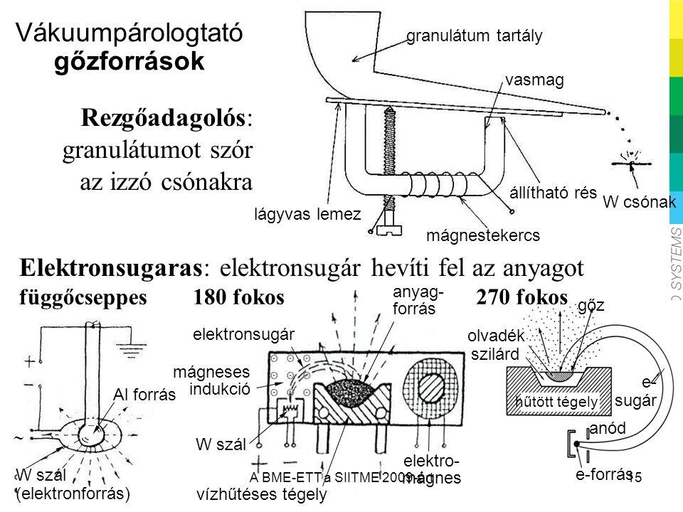 Vákuumpárologtató gőzforrások Elektronsugaras: elektronsugár hevíti fel az anyagot vízhűtéses tégely elektronsugár elektro- mágnes W szál anyag- forrá