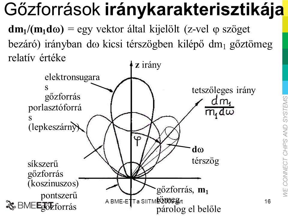 Gőzforrások iránykarakterisztikája dm 1 /(m 1 d  ) = egy vektor által kijelölt (z-vel  szöget bezáró) irányban d  kicsi térszögben kilépő dm 1 gőzt