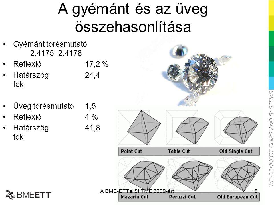 A gyémánt és az üveg összehasonlítása Gyémánt törésmutató 2.4175–2.4178 Reflexió17,2 % Határszög24,4 fok Üveg törésmutató 1,5 Reflexió4 % Határszög41,