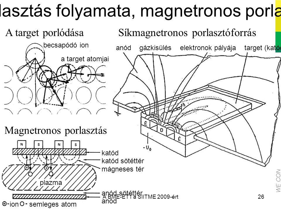 26 A porlasztás folyamata, magnetronos porlasztás anód gázkisülés elektronok pályája target (katód) Síkmagnetronos porlasztóforrás katód katód sötétté