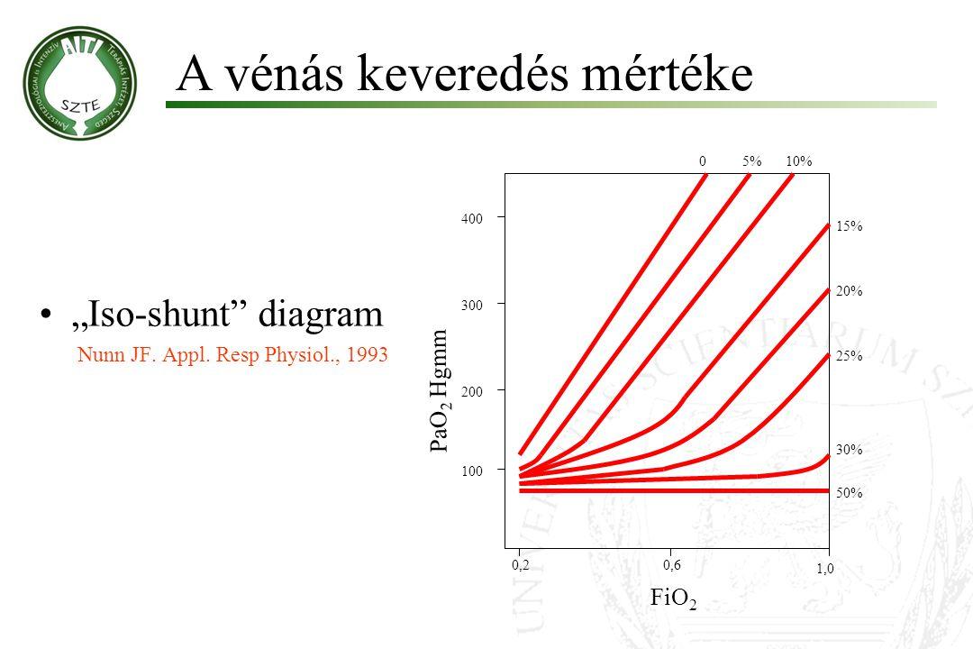 """Iso-shunt"" diagram Nunn JF. Appl. Resp Physiol., 1993 A vénás keveredés mértéke Molnár '99 100 200 300 400 PaO 2 Hgmm 05%10% 15% 20% 25% 30% 50% FiO"