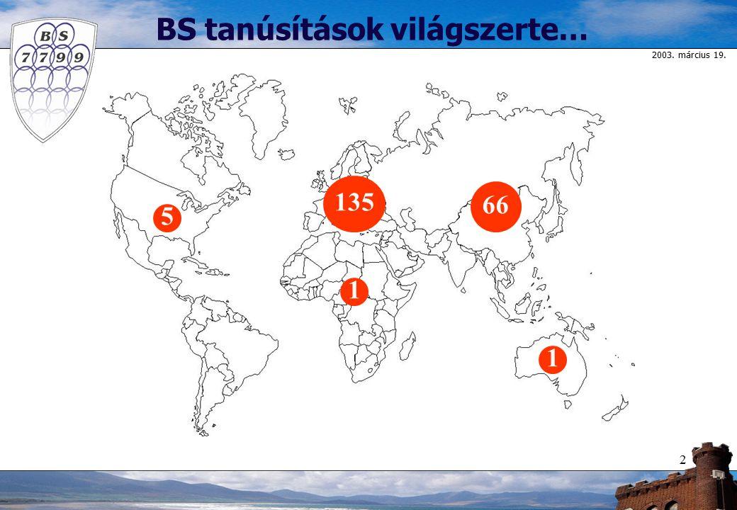 2003. március 19. 2 1 1 66 135 5 BS tanúsítások világszerte…