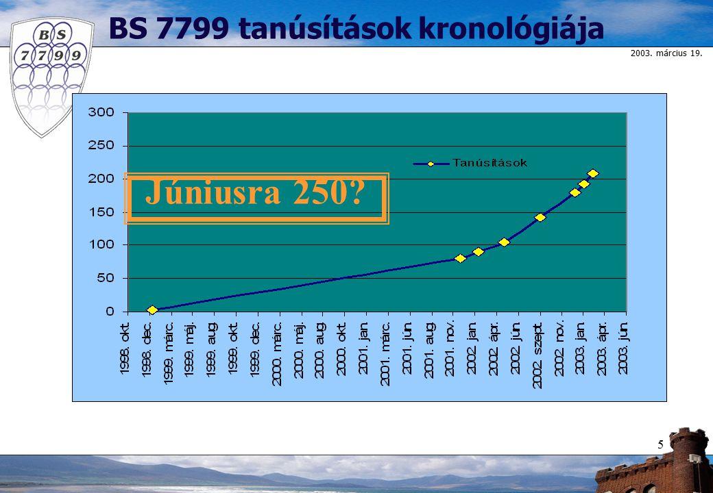 2003. március 19. 5 BS 7799 tanúsítások kronológiája Júniusra 250?