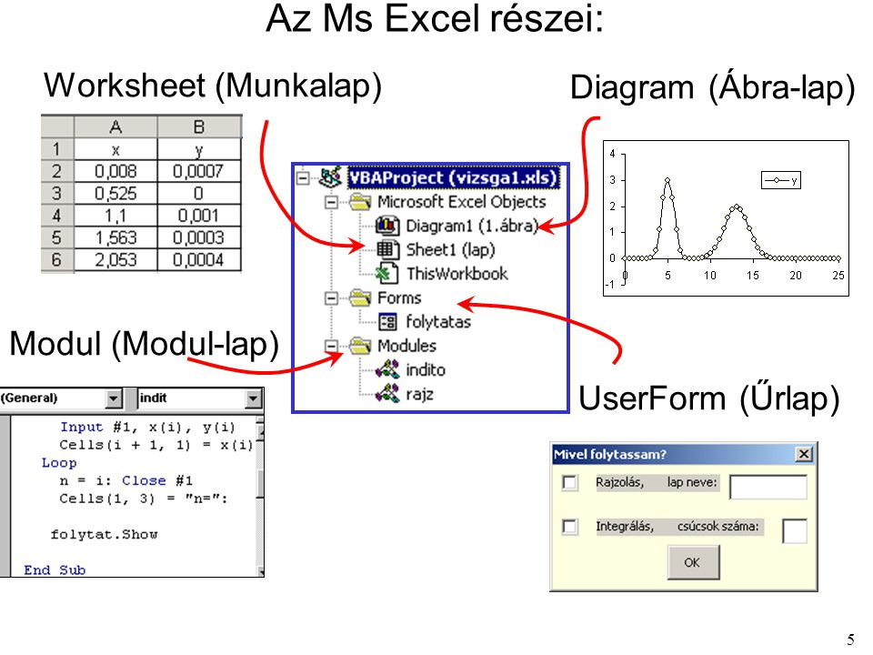 5 Az Ms Excel részei: Worksheet (Munkalap) Diagram (Ábra-lap) Modul (Modul-lap) UserForm (Űrlap)