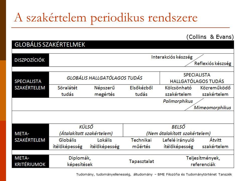 A szakértelem periodikus rendszere (Collins & Evans) Tudomány, tudományellenesség, áltudomány – BME Filozófia és Tudománytörténet Tanszék