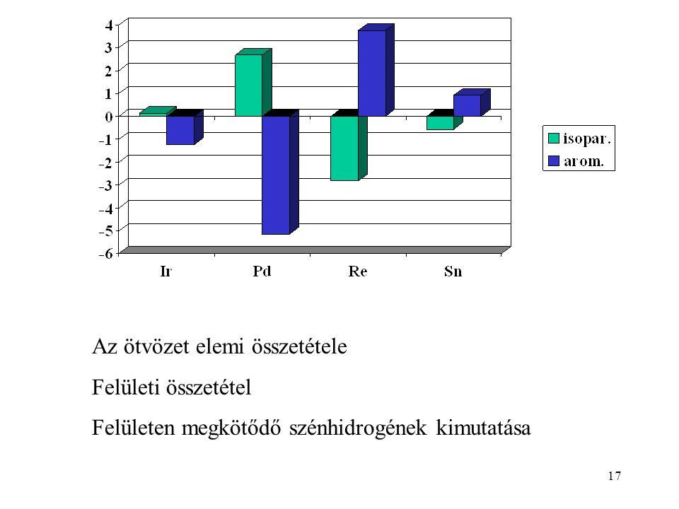 Az ötvözet elemi összetétele Felületi összetétel Felületen megkötődő szénhidrogének kimutatása 17