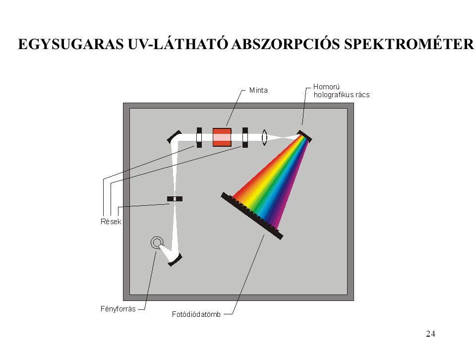 EGYSUGARAS UV-LÁTHATÓ ABSZORPCIÓS SPEKTROMÉTER 24