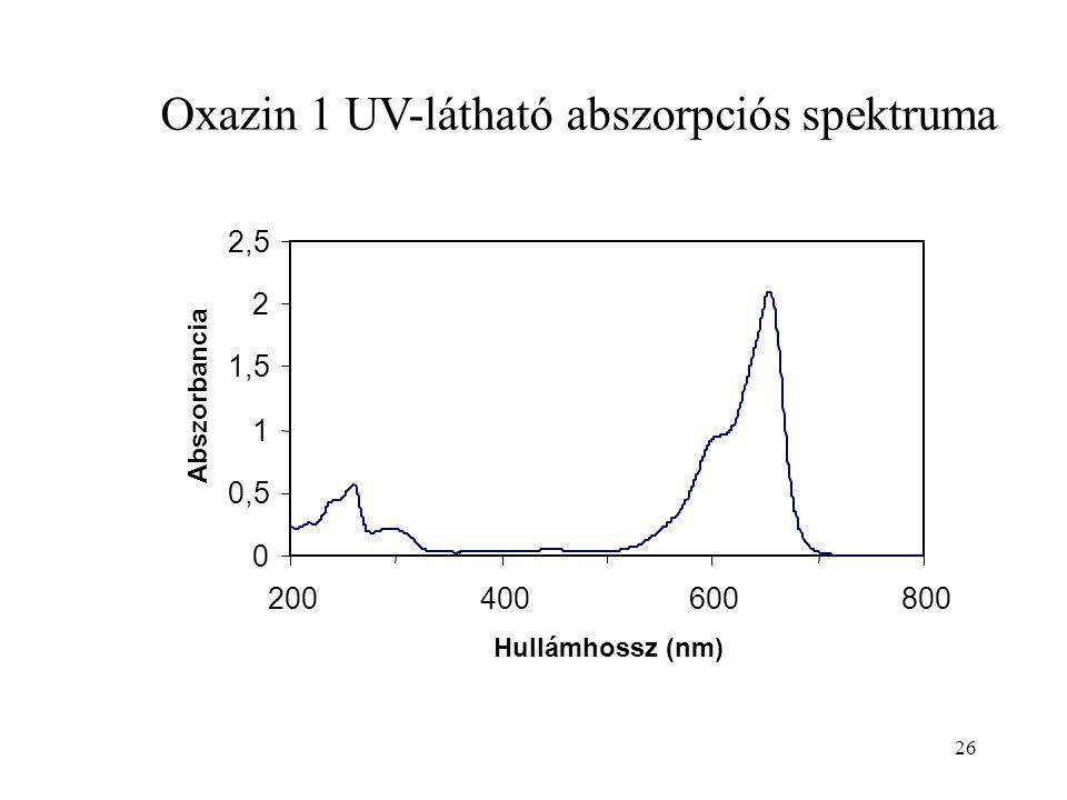 Oxazin 1 UV-látható abszorpciós spektruma 26