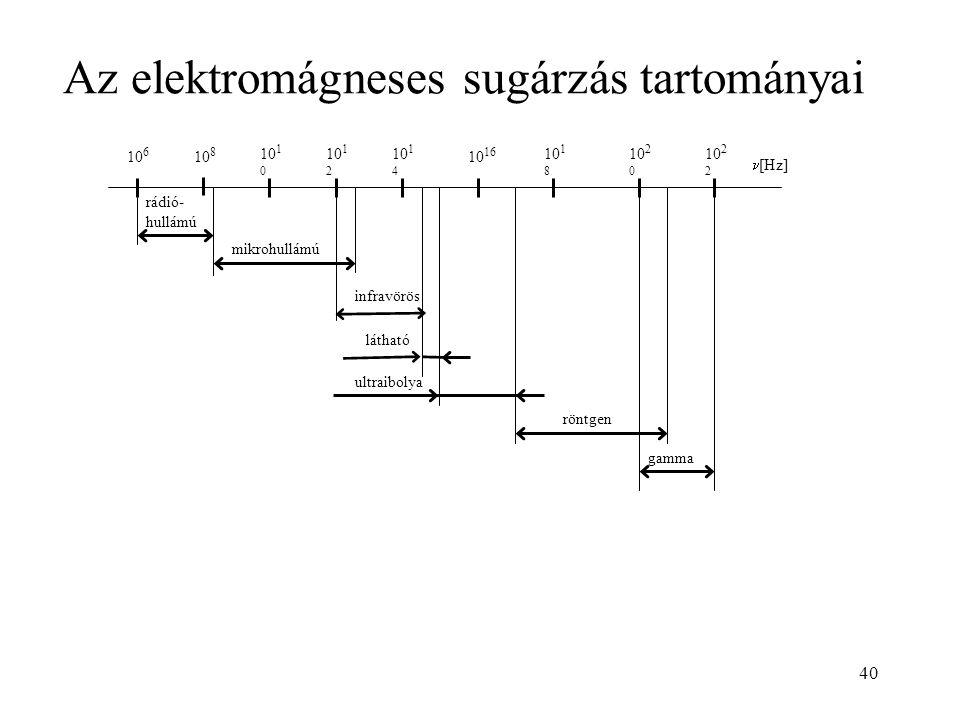 Az elektromágneses sugárzás tartományai 40 mikrohullámú gamma röntgen ultraibolya látható rádió- hullámú infravörös 10 6 10 8 10 1 0 10 1 2 10 1 4 10 16 10 18 10 2 0 10 2 2 [Hz]