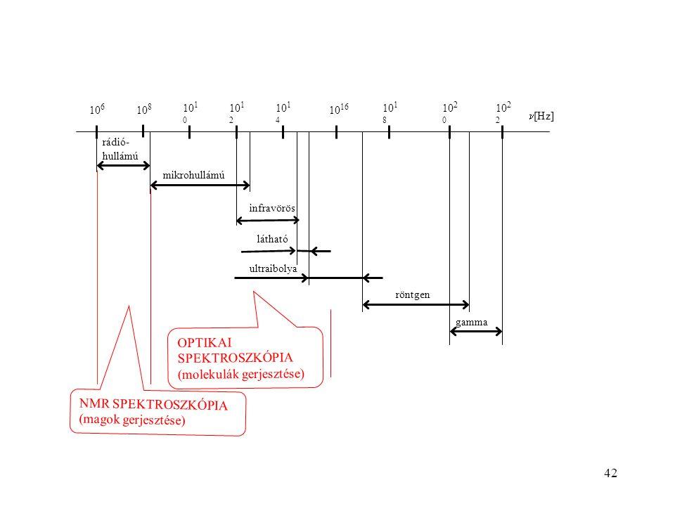 mikrohullámú gamma röntgen ultraibolya látható rádió- hullámú infravörös 10 6 10 8 10 1 0 10 1 2 10 1 4 10 16 10 18 10 2 0 10 2 2 [Hz] OPTIKAI SPEKTROSZKÓPIA (molekulák gerjesztése) NMR SPEKTROSZKÓPIA (magok gerjesztése) 42