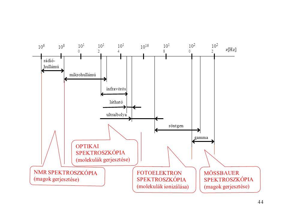 mikrohullámú gamma röntgen ultraibolya látható rádió- hullámú infravörös 10 6 10 8 10 1 0 10 1 2 10 1 4 10 16 10 18 10 2 0 10 2 2 [Hz] OPTIKAI SPEKTROSZKÓPIA (molekulák gerjesztése) NMR SPEKTROSZKÓPIA (magok gerjesztése) FOTOELEKTRON SPEKTROSZKÓPIA (molekulák ionizálása) MÖSSBAUER SPEKTROSZKÓPIA (magok gerjesztése) 44