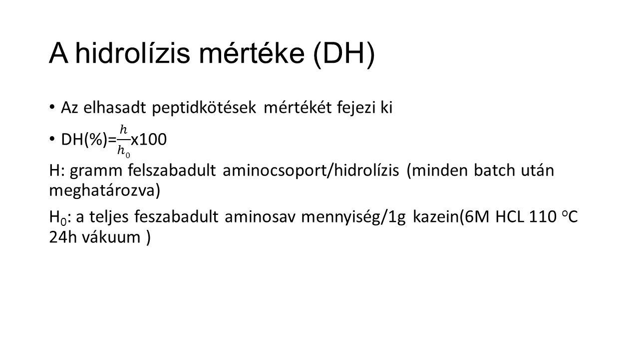 A hidrolízis mértéke (DH)