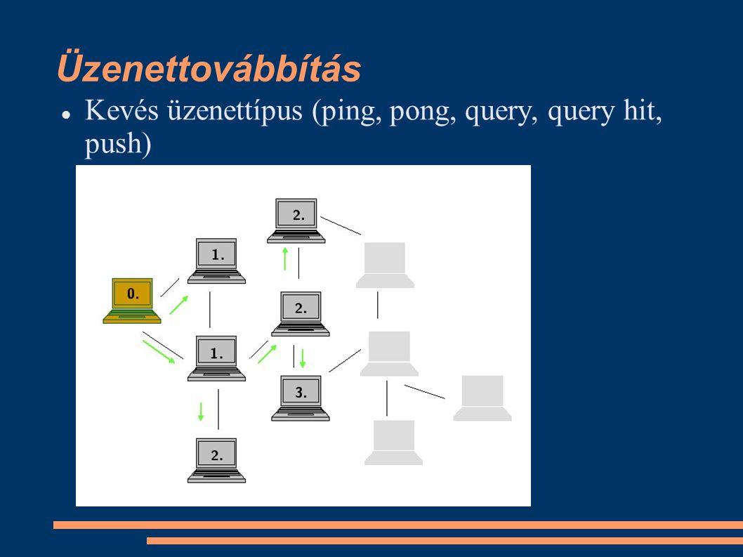 Üzenettovábbítás Kevés üzenettípus (ping, pong, query, query hit, push)