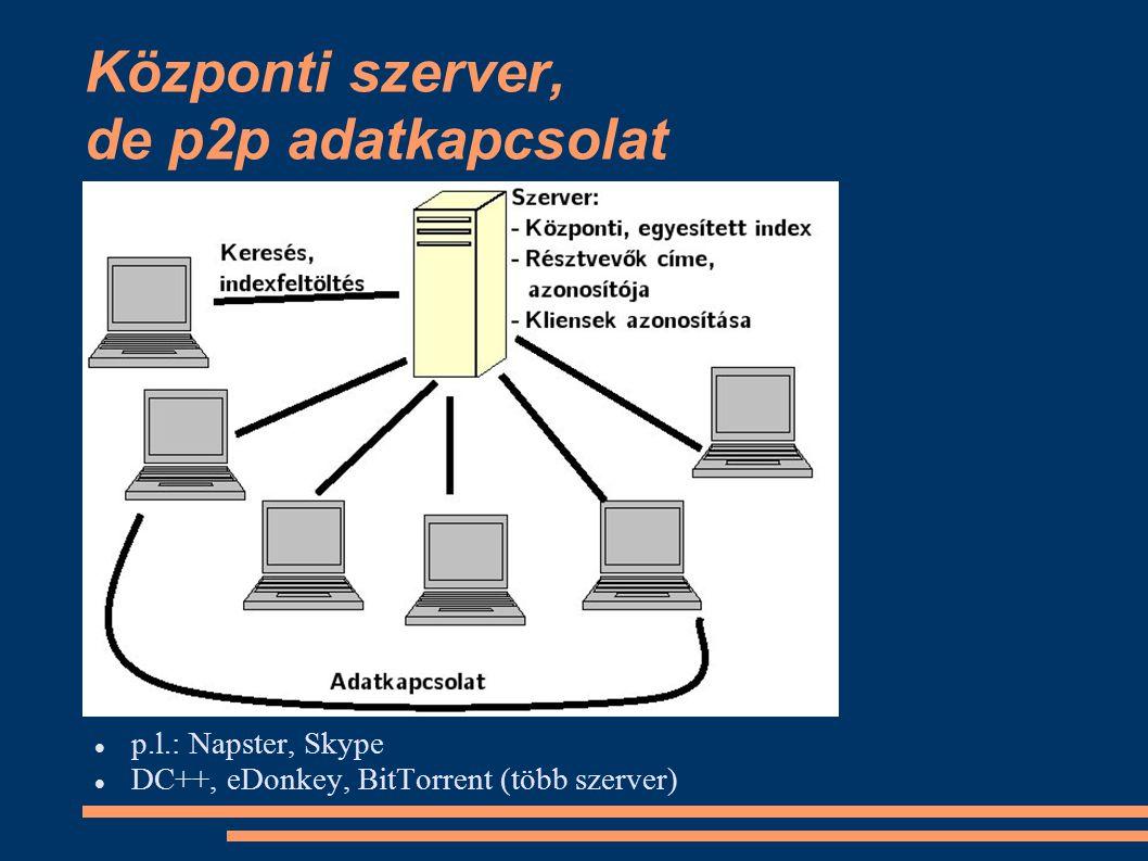 Központi szerver, de p2p adatkapcsolat p.l.: Napster, Skype DC++, eDonkey, BitTorrent (több szerver)